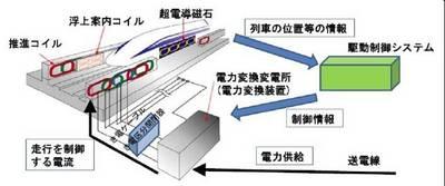 3-1車両の駆動イメージ.jpg